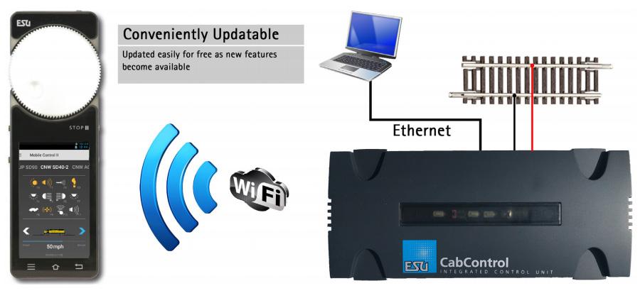 ESU 50310 CabControl Wireless DCC System